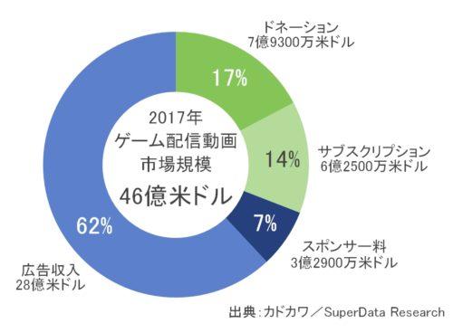 2017年世界ゲーム配信動画市場