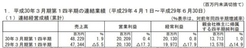 ミクシィ平成30年3月期第1四半期決算
