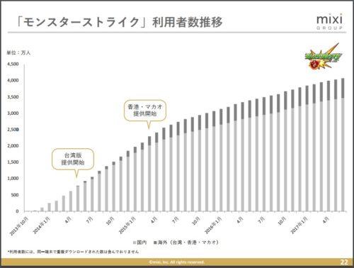 ミクシィ平成30年3月期第1四半期モンスト利用者