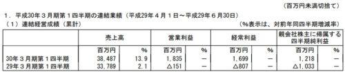 タカラトミー平成30年3月期第1四半期決算