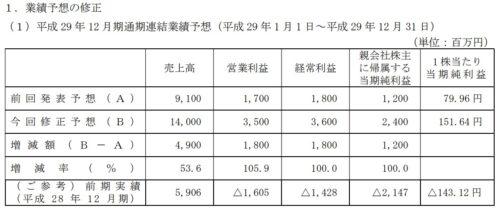アエリア平成29年12月期の業績予想変更