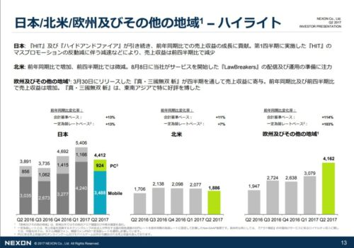 ネクソン決算資料日本その他