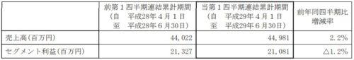 ミクシィ平成30年3月期第1四半期エンターテイメント事業