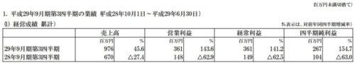 日本ファルコム平成29年9月期第3四半期決算