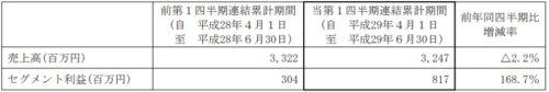 ミクシィ平成30年3月期第1四半期メディアプラットフォーム事業