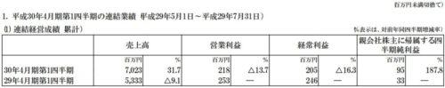 gumi平成30年4月期第1四半期決算