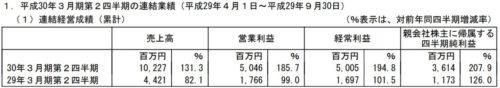 アカツキ平成30年3月期第2四半期決算