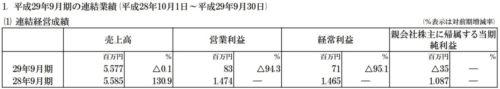 イグニス平成29年9月期決算短信