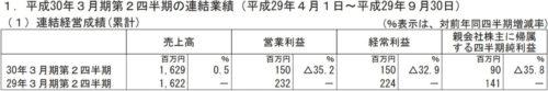 エクストリーム平成30年3月期第2四半期決算
