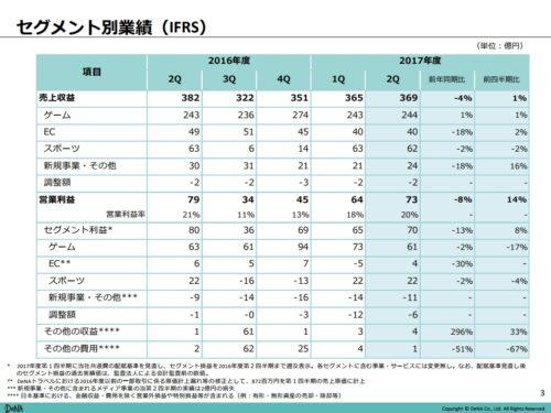 DeNA平成30年3月期第2四半期セグメント毎