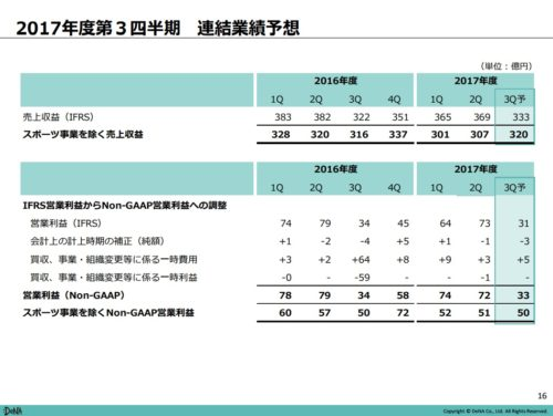 DeNA平成30年3月期第2四半期業績予想