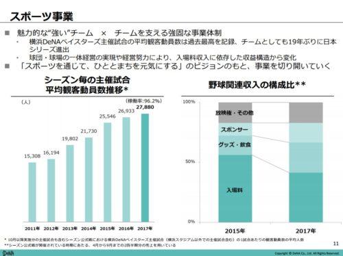DeNA平成30年3月期第2四半期スポーツ事業