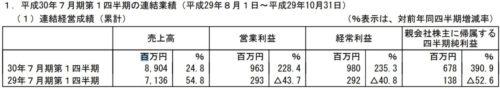 エイチーム平成30期7月期第1四半期決算