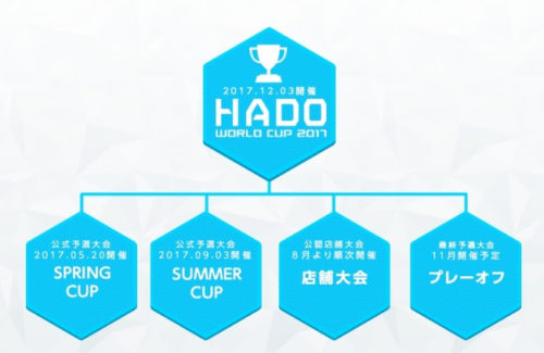 HADO WORLD CUP出場までのフロー