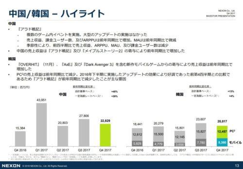 <strong>日本</strong> PCオンラインゲーム及びモバイルゲームともに減収となった。  以上の結果、売上収益は121億600万円(前期比21.5%減)、セグメント損失は40億900万円(前期は37億9100万円の損失)となった。