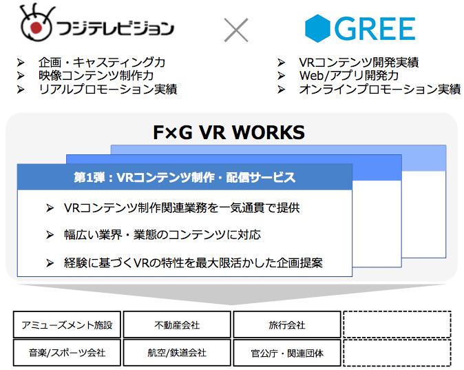フジテレビとグリー VR(仮想現実)領域におけるサービス