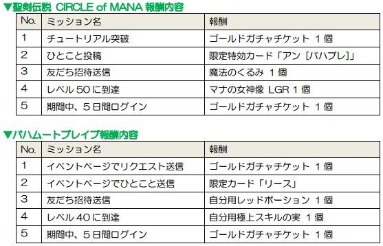 『聖剣伝説 CIRCLE of MANA』×『バハムートブレイブ』