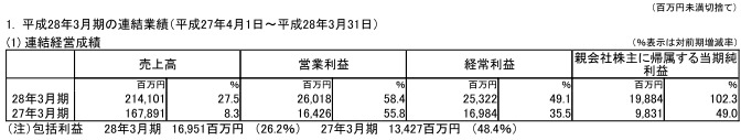 株式会社スクウェア・エニックス・ホールディングス、平成28年3月期 決算短信〔日本基準〕(連結)