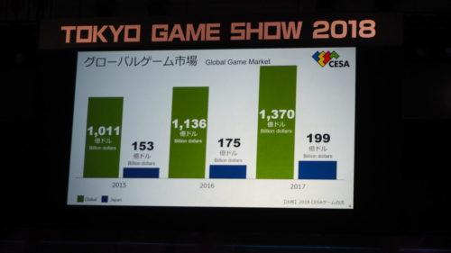 ゲーム市場