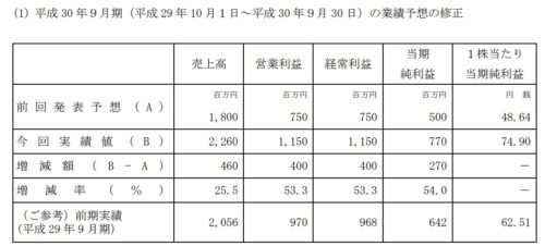 日本ファルコム業績予想修正