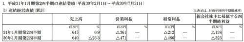 ユークス平成31年1月期 第2四半期決算