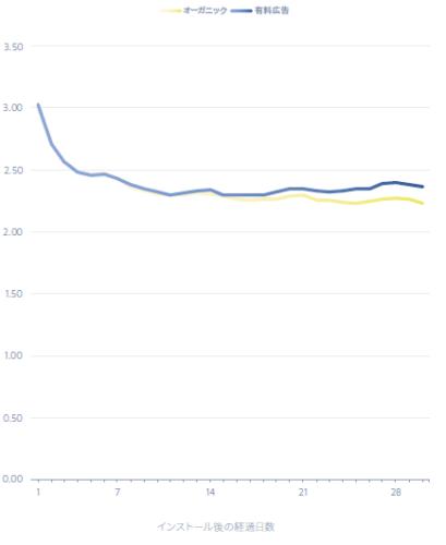 インストールソースによる継続率の違い