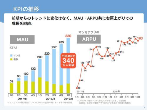 KPI推移