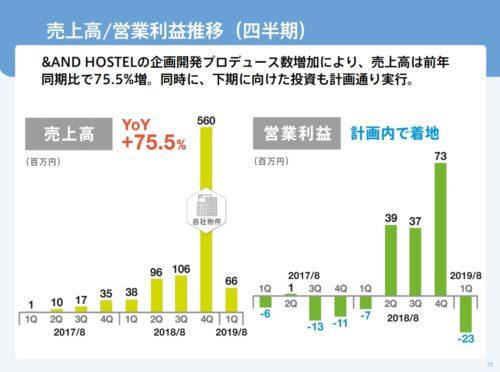 ホテル関連の営業利益
