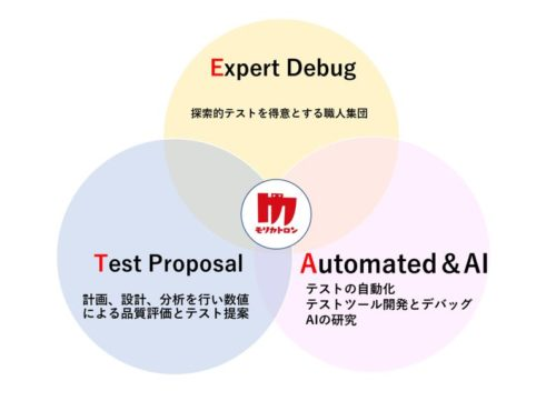 AIQA事業部によるゲームデバッグ&テスト専門業務の主な特徴
