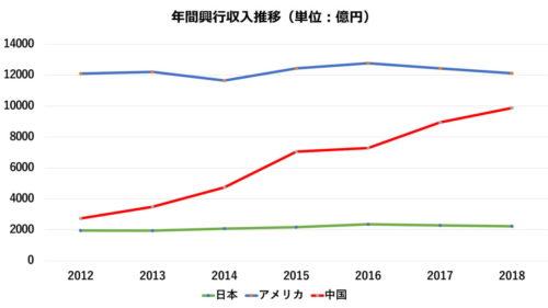 収入 日本 映画 興行