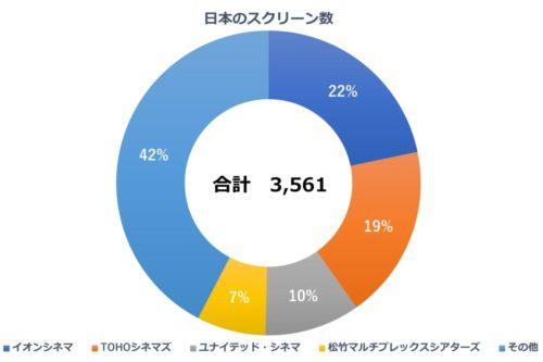日本のスクリーン数