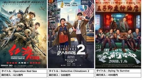 中国映画ランキング(1元16円で計算)