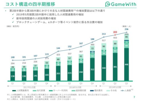 GameWithコスト推移