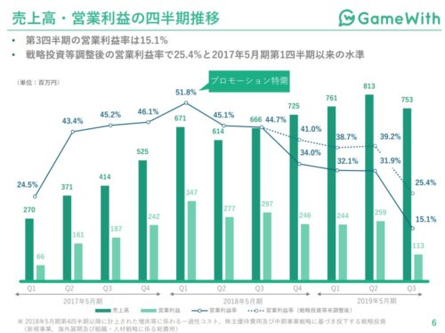 GameWith 推移
