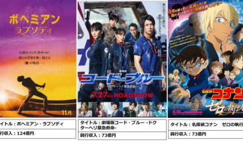 日本映画ランキング