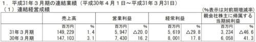 テレビ東京決算