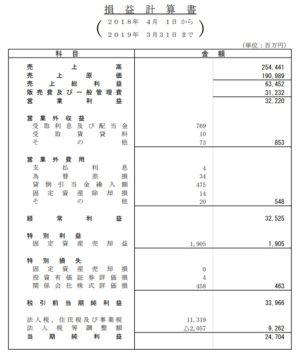 バンダイナムコエンターテインメント2019年3月期決算