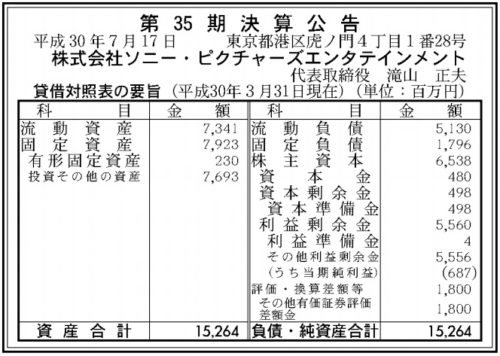 ソニー・ピクチャーズエンタテインメント第35期決算