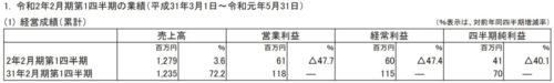 ブロッコリー令和2年2月期第1四半期決算