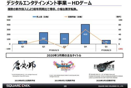 HDゲーム