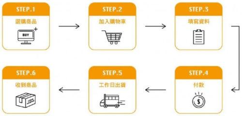購入の流れ