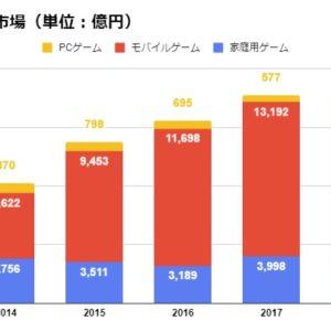 ゲーム市場 日本