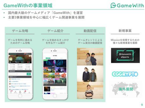 GameWith 事業領域