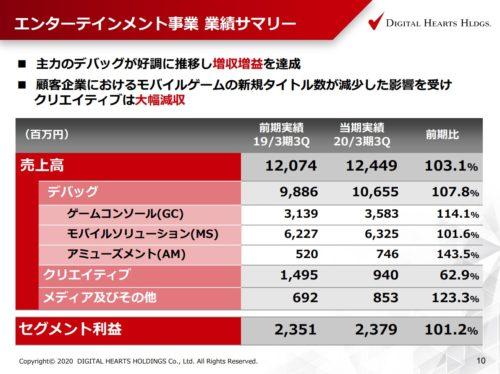 デジタルハーツ エンターテインメント事業