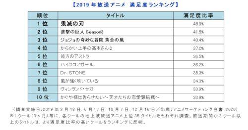 2019年 アニメ
