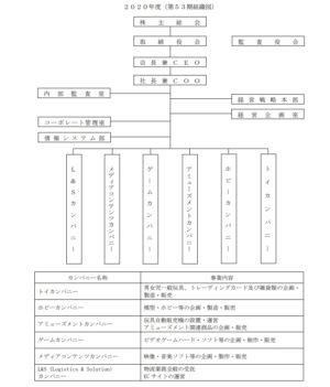 ハピネット 組織図