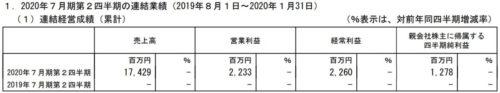 ブシロード 2020年7月期第2四半期 決算