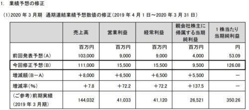 ミクシィ 2020年3月期通期 業績予想