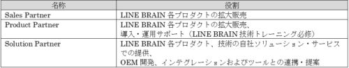 LINE BRAIN Partner Program概要