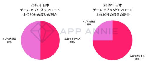 ゲームアプリのマネタイズの変化